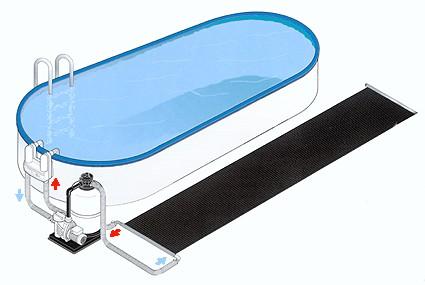 Le chauffage de la piscine par nergie solaire for Chauffage piscine panneaux solaires